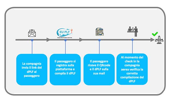voli covid-tested - lo schema di procedure decritte nell'articolo