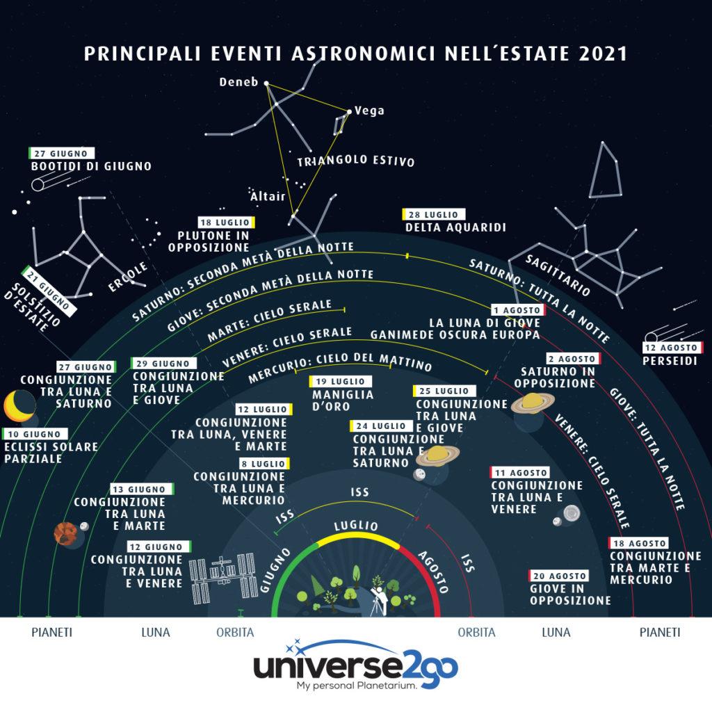 Il cielo disegnato con i principali eventi astronomici di luglio 2021